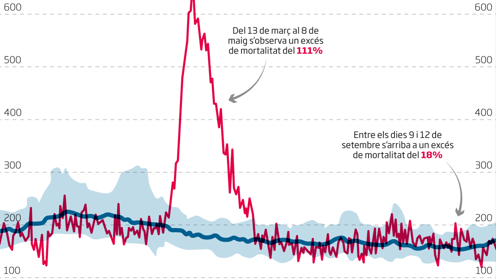 Catalunya pateix un segon pic d'excés de mortalitat al setembre