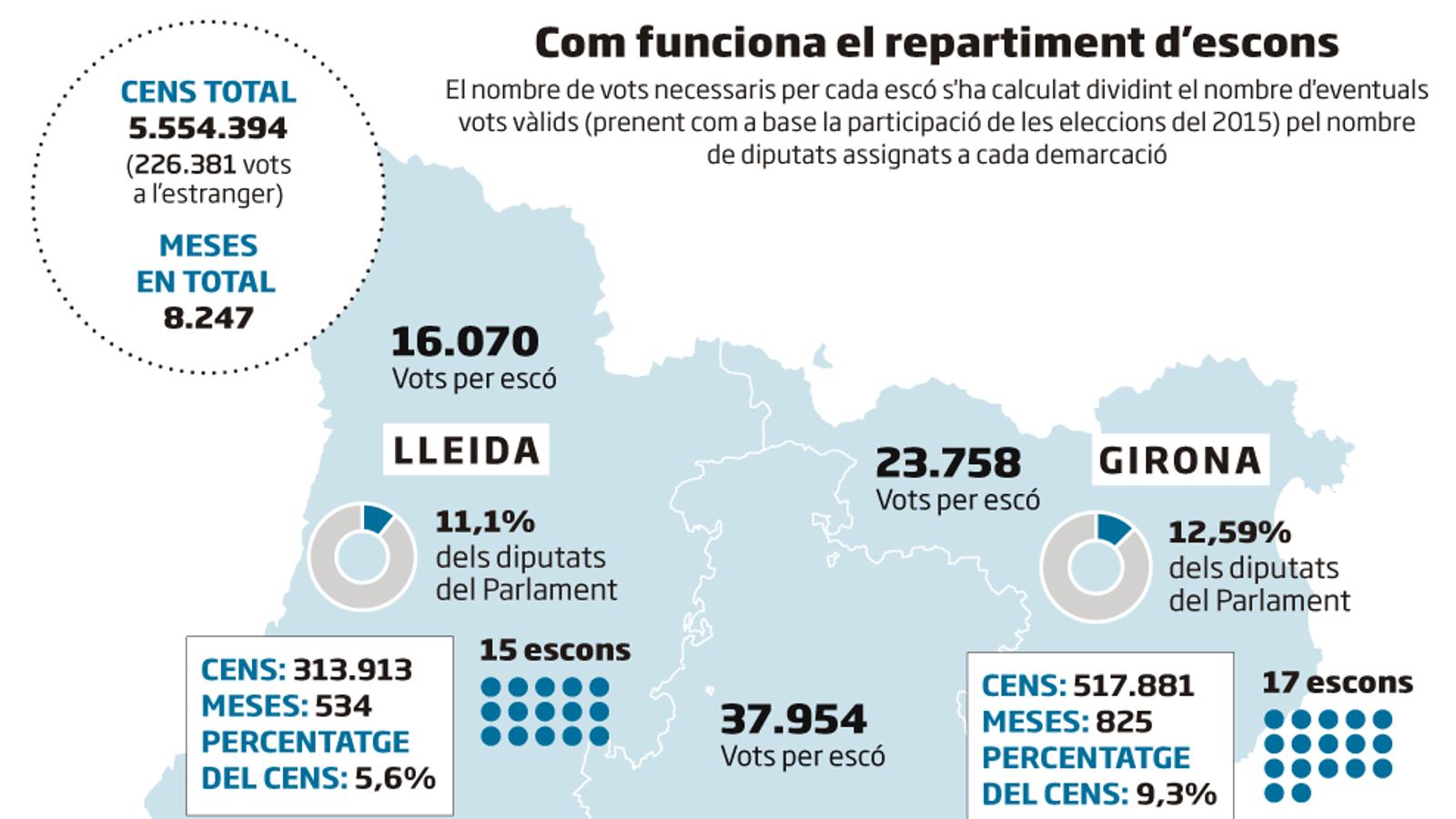 Сегодня в Каталонии внеочередные выборы, назначенные властями Испании по факту ноябрьских репрессий.