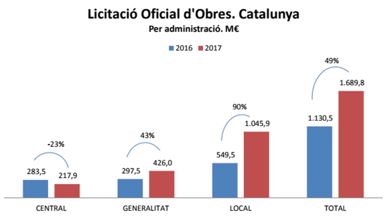 La licitació d'obra pública de l'Estat a Catalunya cau un 23% el 2017