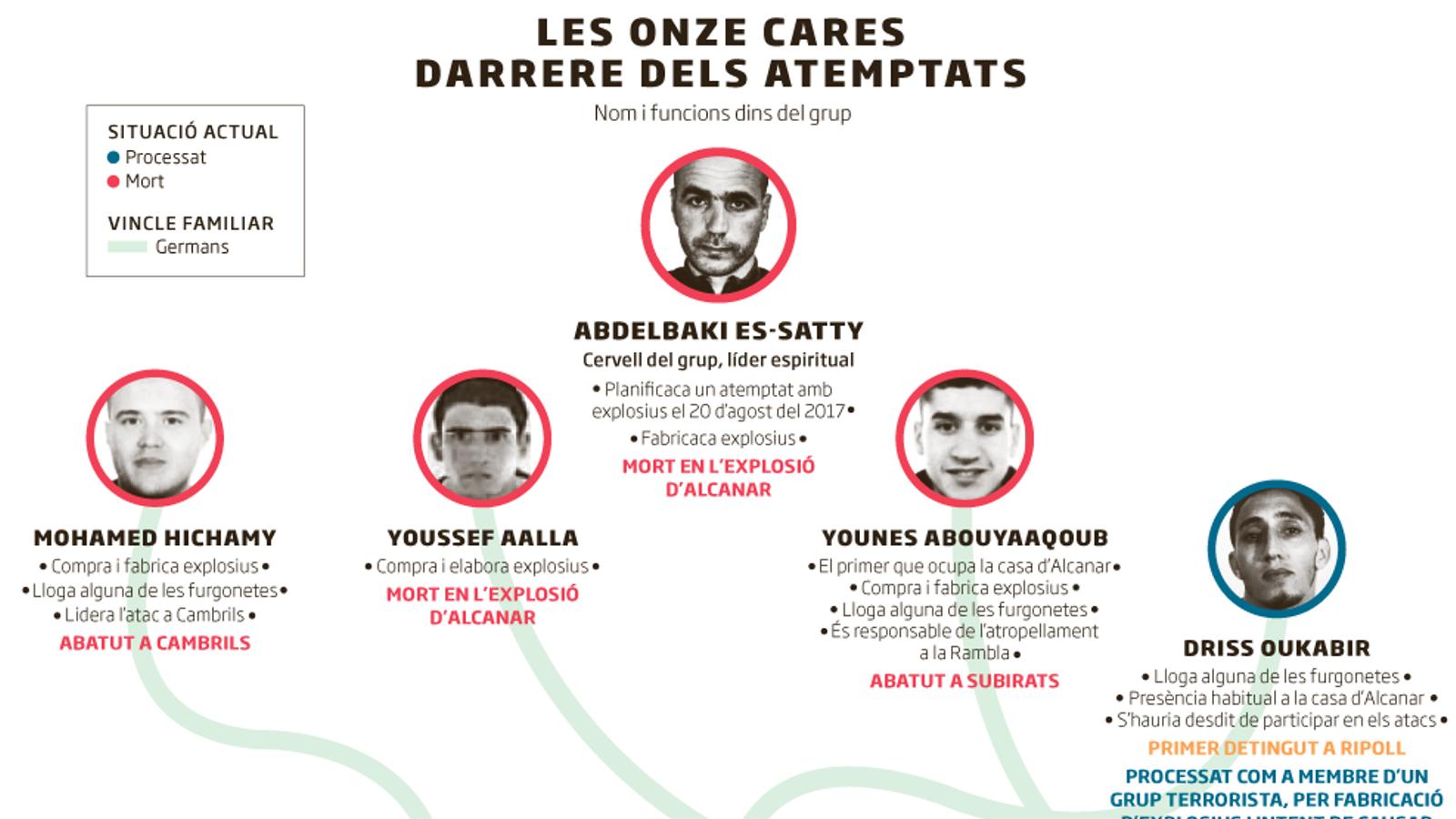 La radicalització de la cèl·lula del 17-A al marge de l'imam