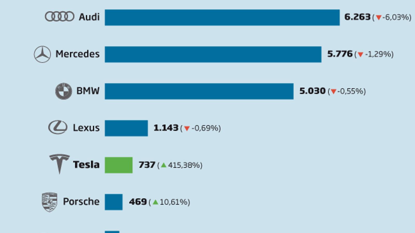 Infografia sobre les vendes de cotxes de luxe