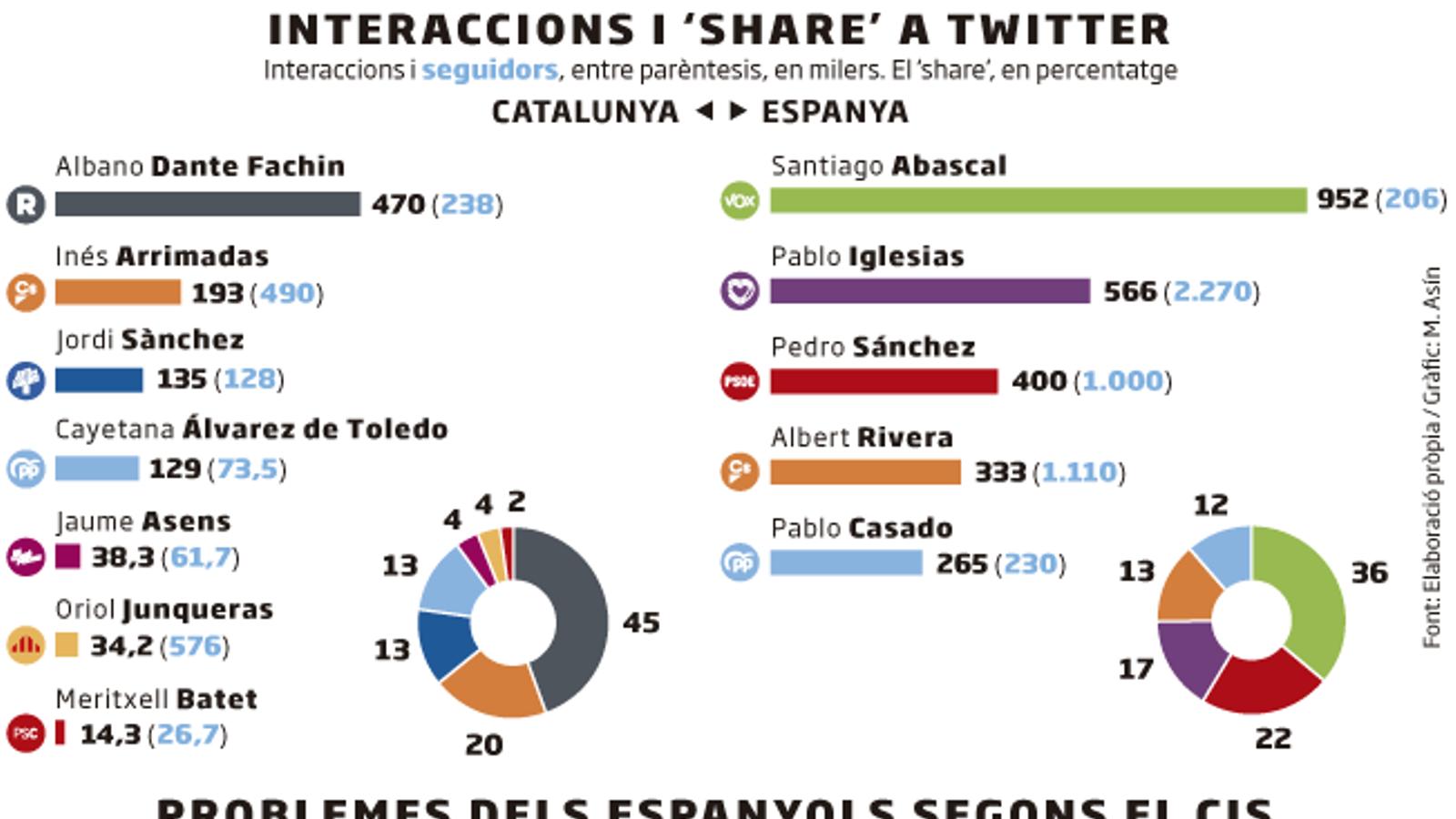 Abascal i Fachin, els candidats més sorollosos a Twitter