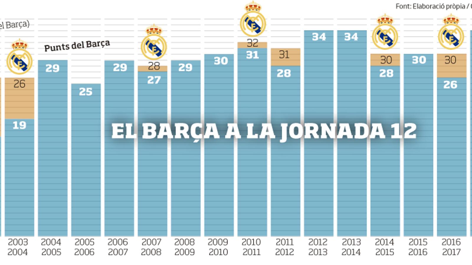 L'evolució de punts del Barça a la jornada 12 de Lliga