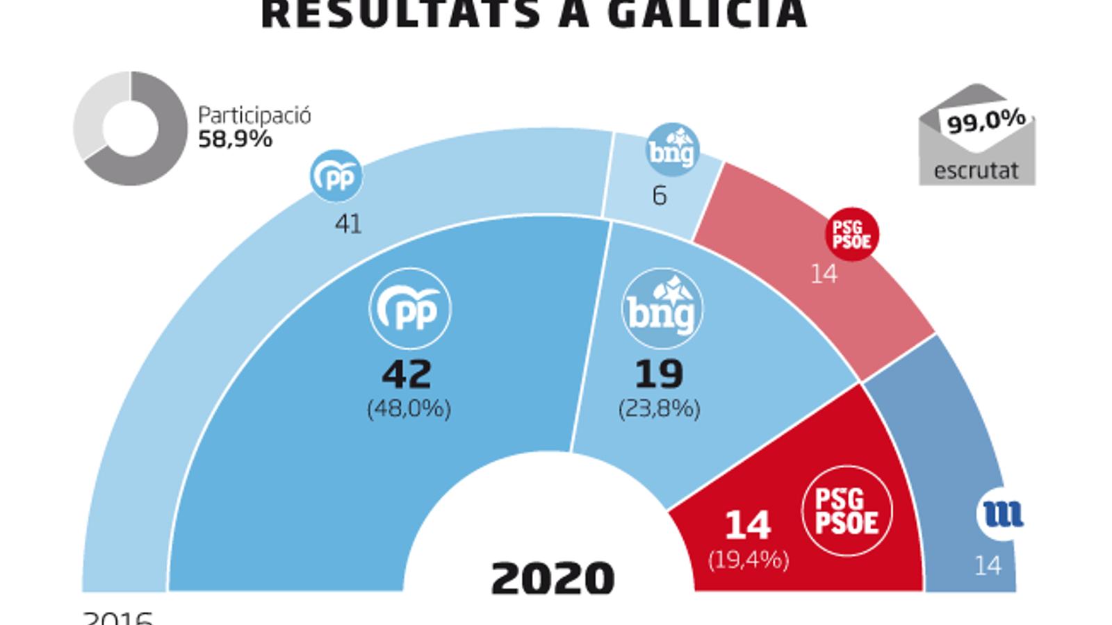 Feijóo es torna a imposar a Galícia i aconsegueix la quarta majoria absoluta