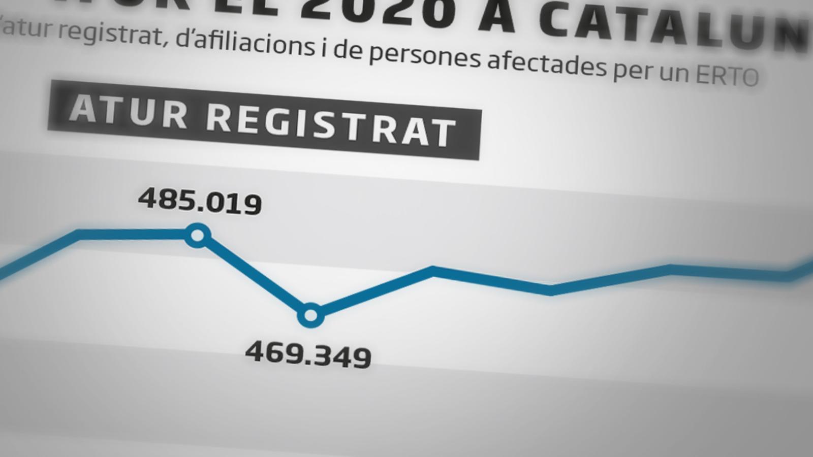 La pandèmia deixa a Catalunya 110.000 aturats més i 75.000 llocs de feina destruïts