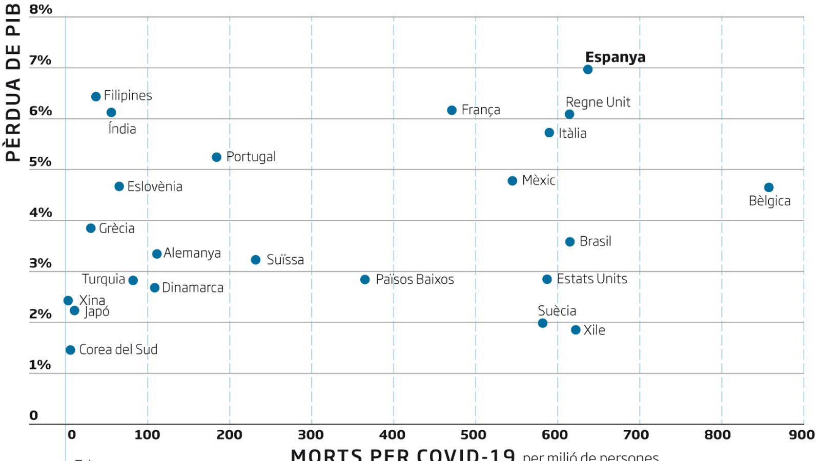 Ni economia ni salut: Espanya lidera les pèrdues del PIB i els rànquings de morts