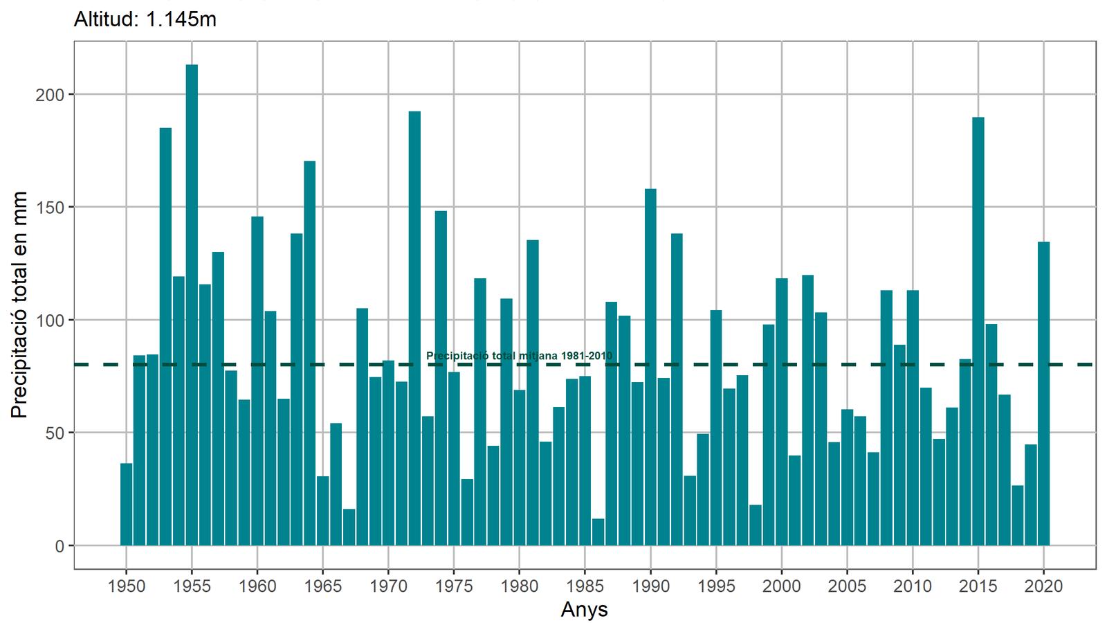 Històric de precipitacions al juny. / CENMA-IEA