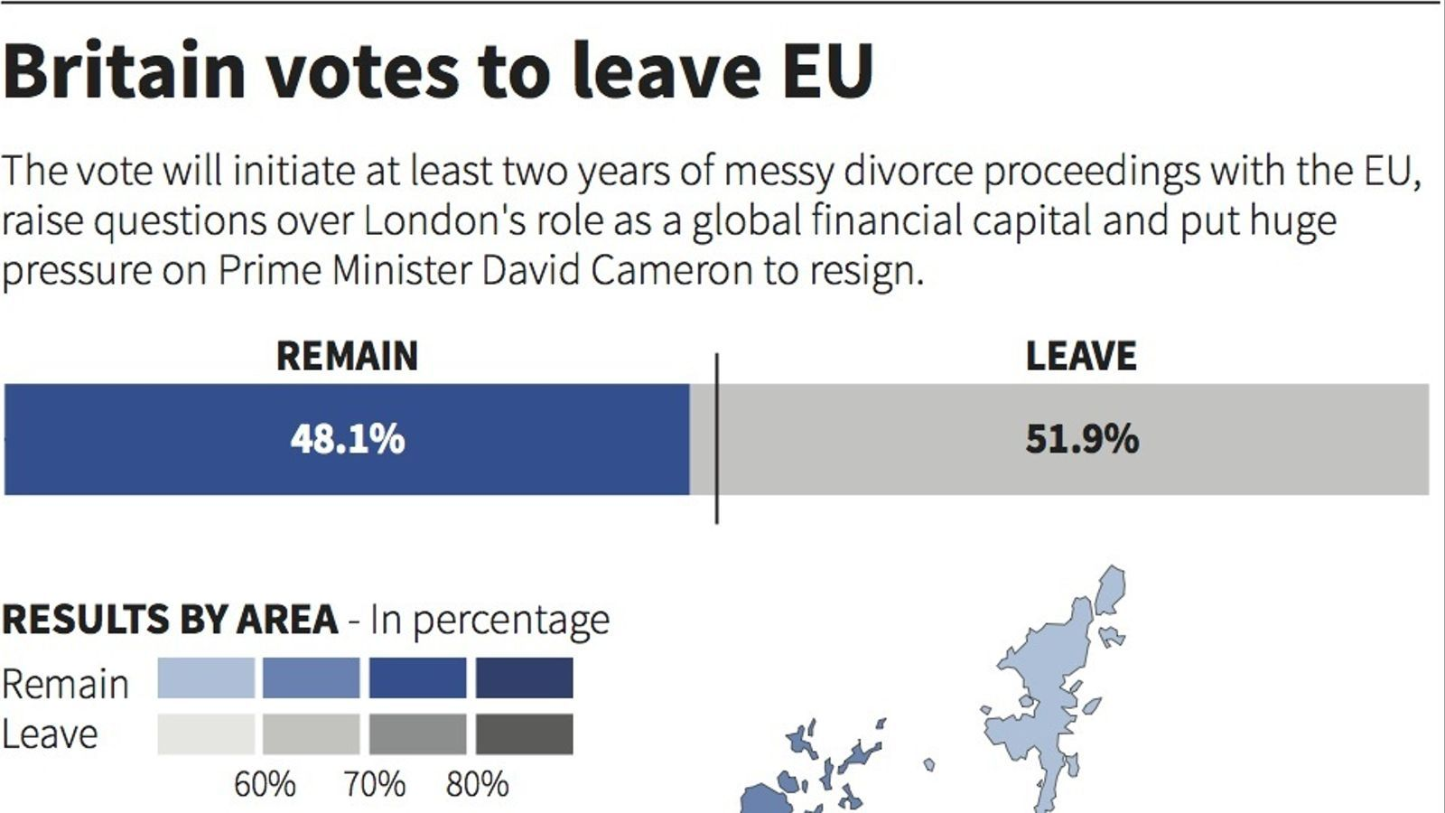Resultats del referèndum.