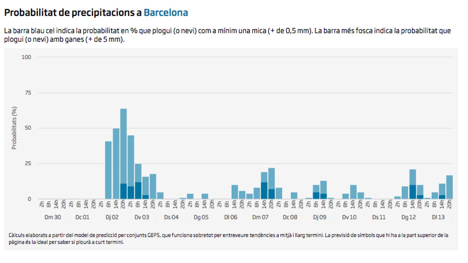 Probabilitat de precipitacions a llarg termini a Barcelona segons el model GEFS