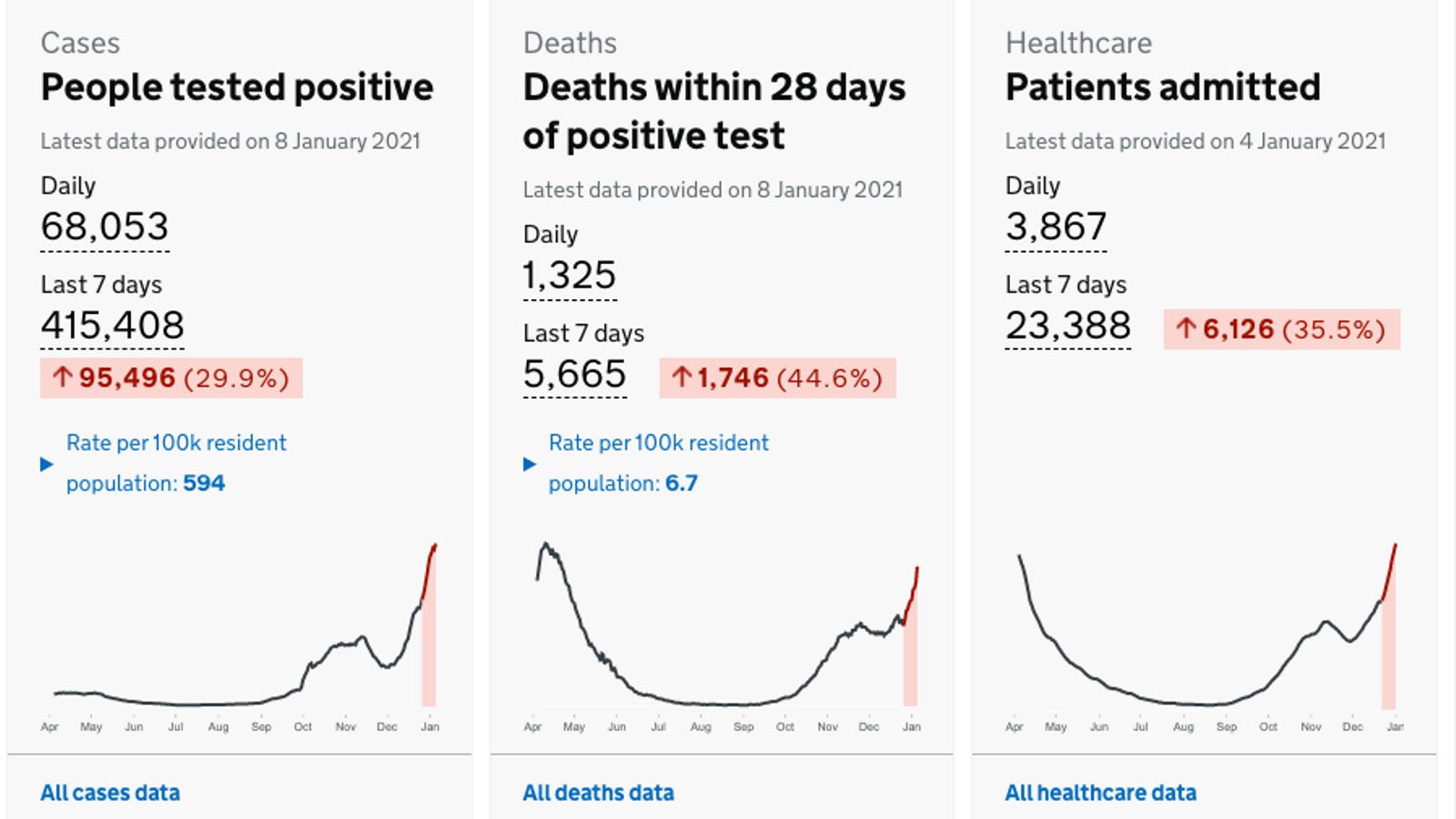 Dades oficials del govern britànic relatives a la pandèmia durant les passades 24 hores