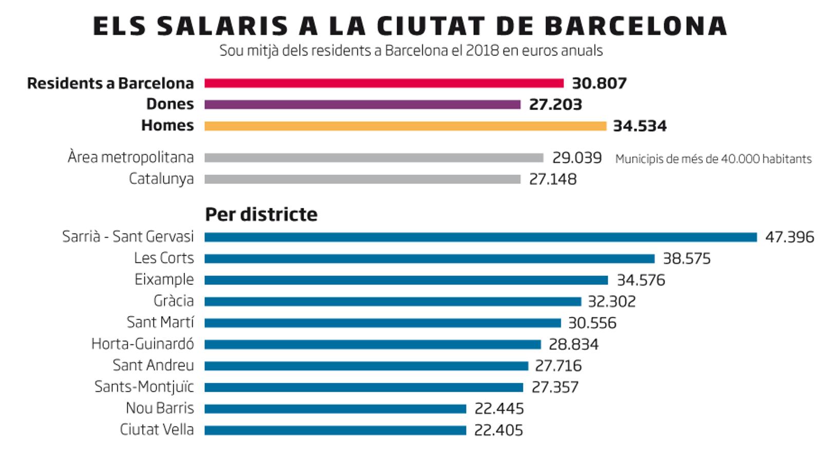 Més de la meitat dels joves barcelonins són com a molt mileuristes