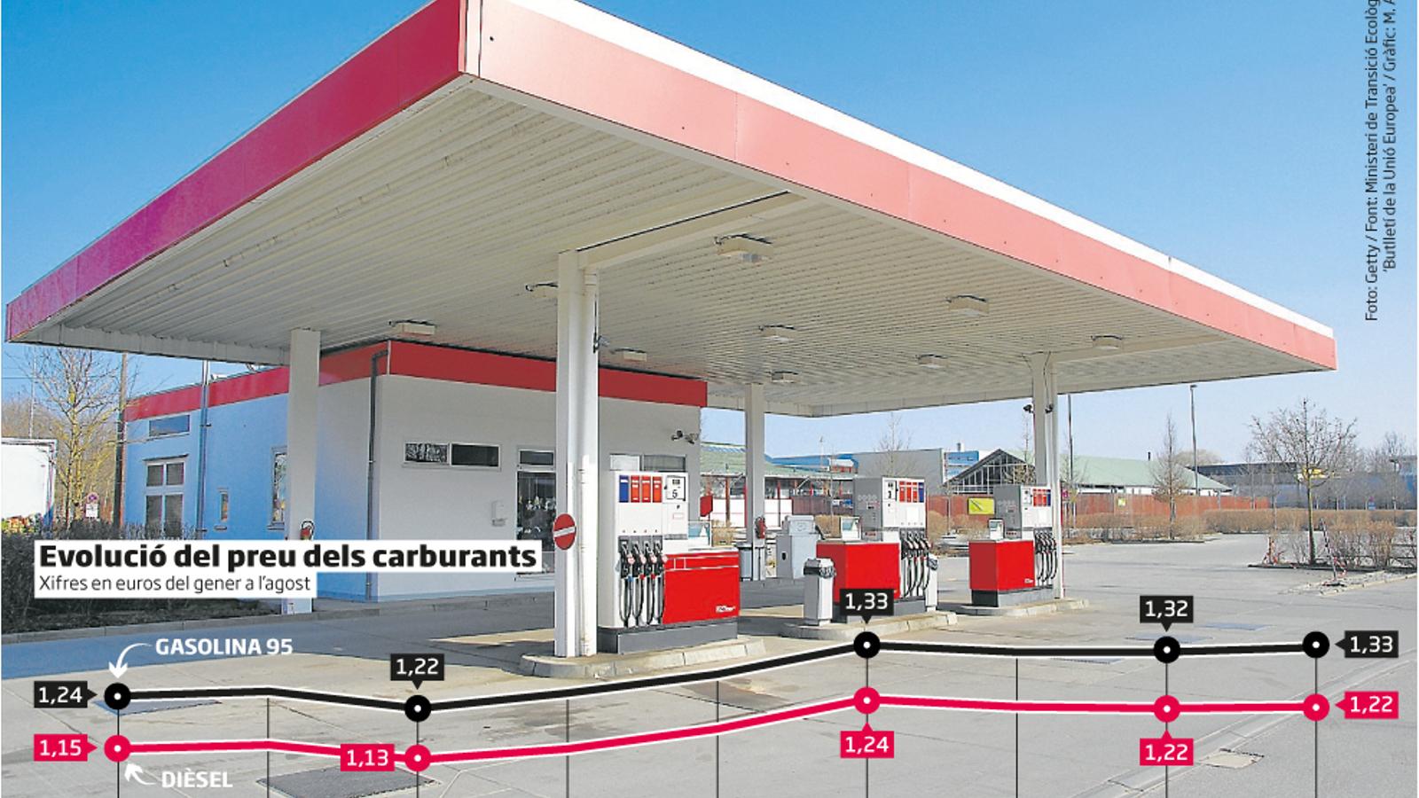 La gasolina frega màxims de l'any