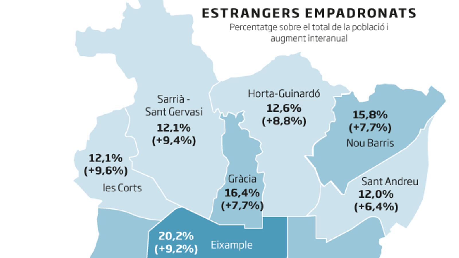 La població estrangera   A Barcelona es feminitza