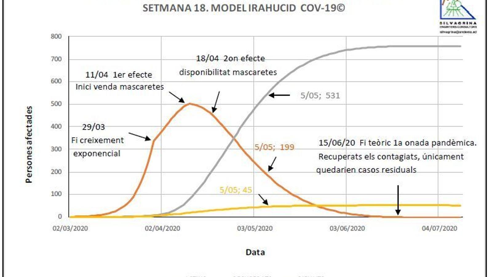 Un dels gràfics elaborats per l'enginyer Jordi Deu on es mostra la previsió de la fi de la primera onada de la pandèmia. / FUNDACIÓ MARCEL CHEVALIER