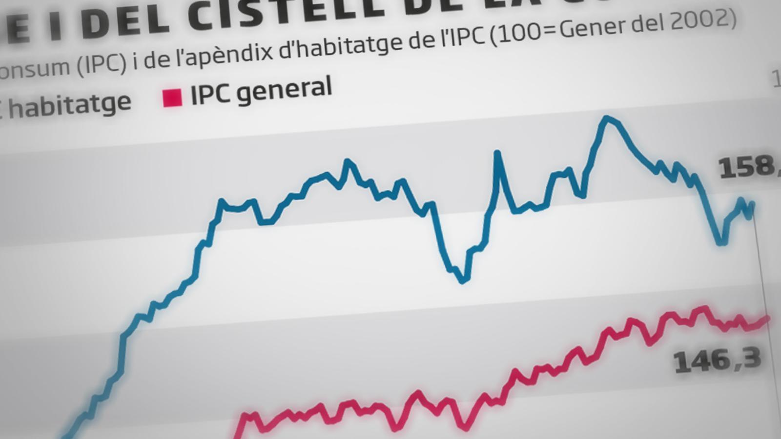 El preu del lloguer posa contra les cordes l'IPC