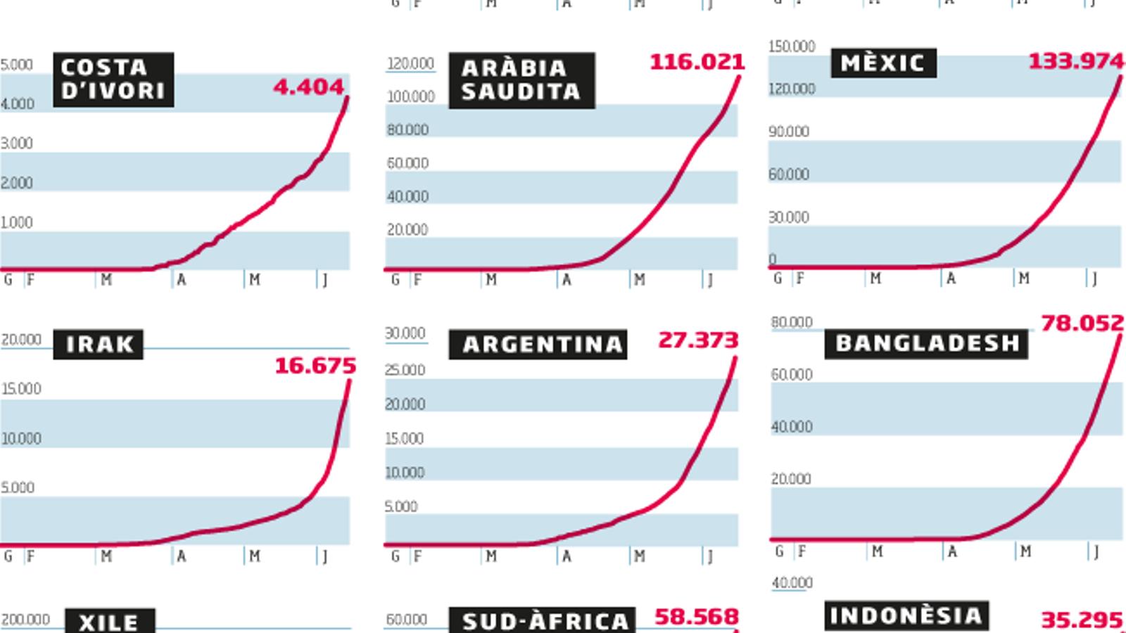 Els contagis s'acceleren a l'Àfrica i alguns països de l'Àsia