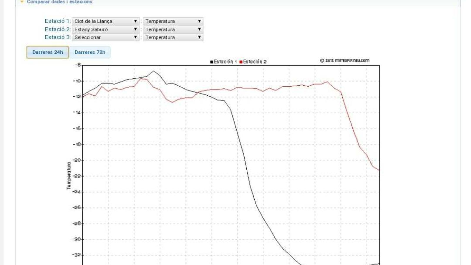 Evolució de la temperatura al Clot del Tuc de la Llança (en negre) i a l'Estany Saburó (en vermell)