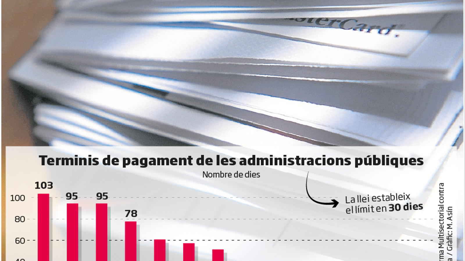 Espanya, a la cua en els pagaments de factures a Europa