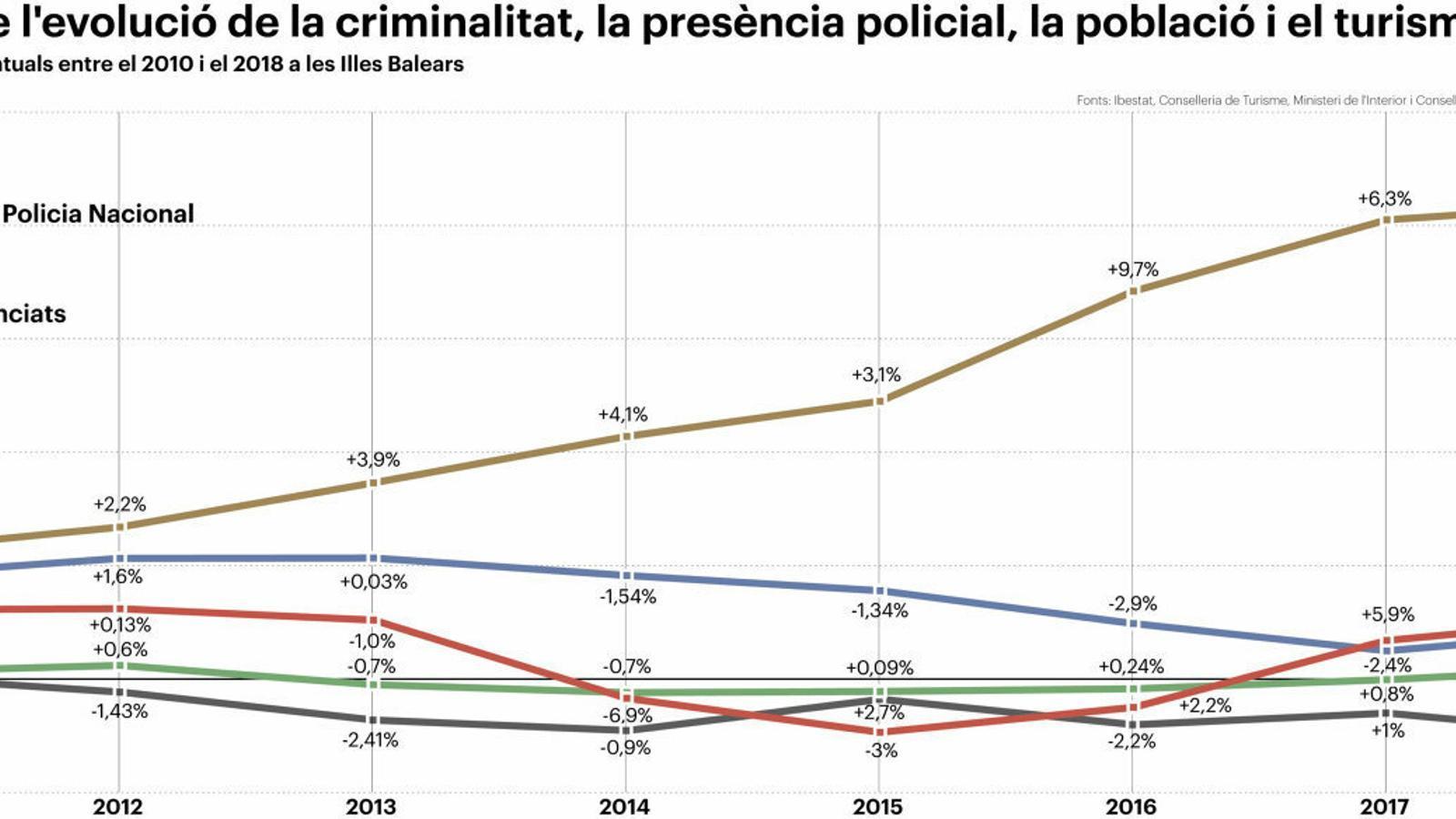 Més crim i més turisme, però menys policia