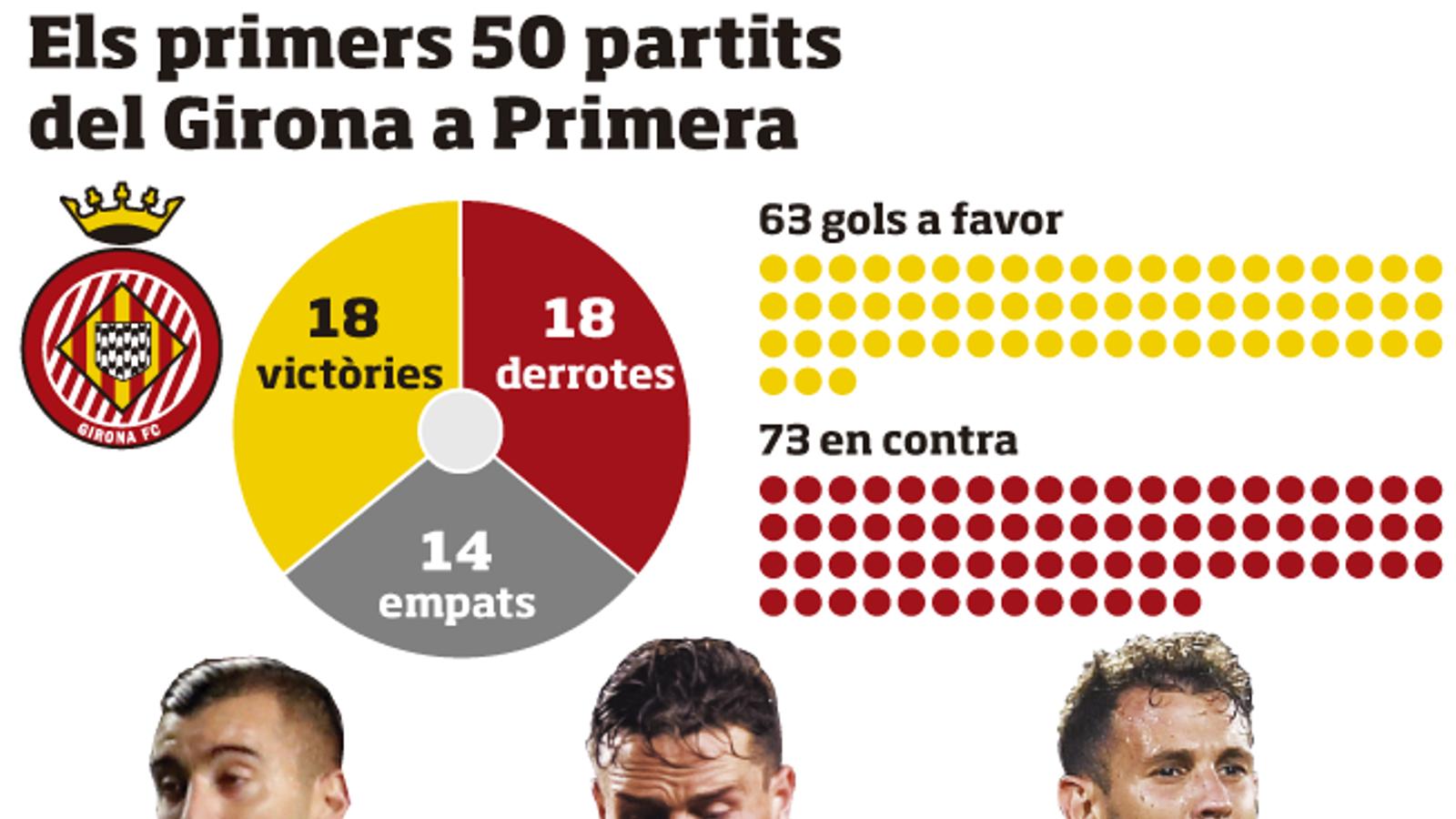La felicitat del Girona a Primera