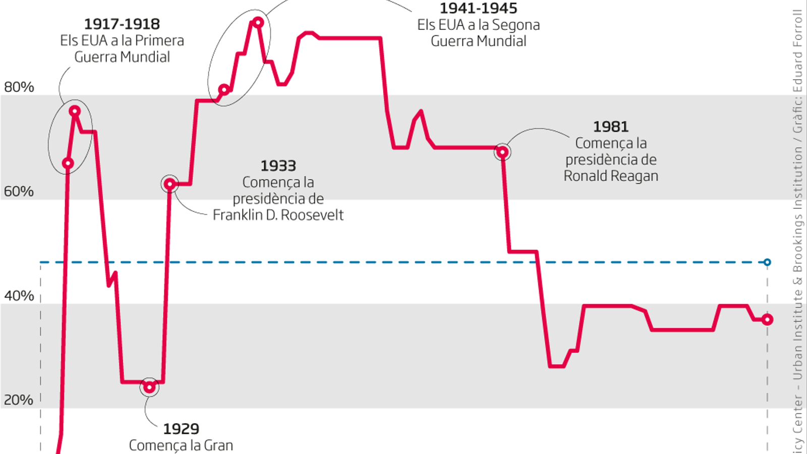 Els impostos, la gran derrota de Keynes