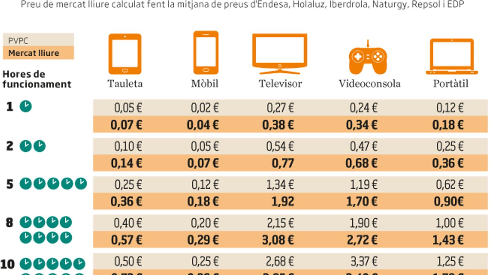 Teles, consoles i portàtils: els perills de la factura de la llum