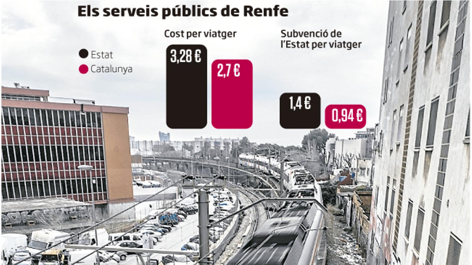 PER SABER-NE MÉS: L'Estat subvenciona el 84% del bitllet de Rodalies i Mitja Distància a Espanya i el 61% a Catalunya