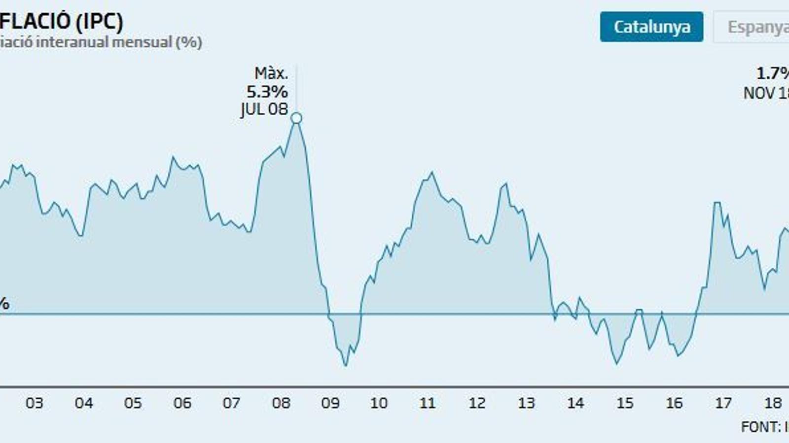 La inflació cau cinc dècimes a Catalunya i se situa a l'1,9% al novembre