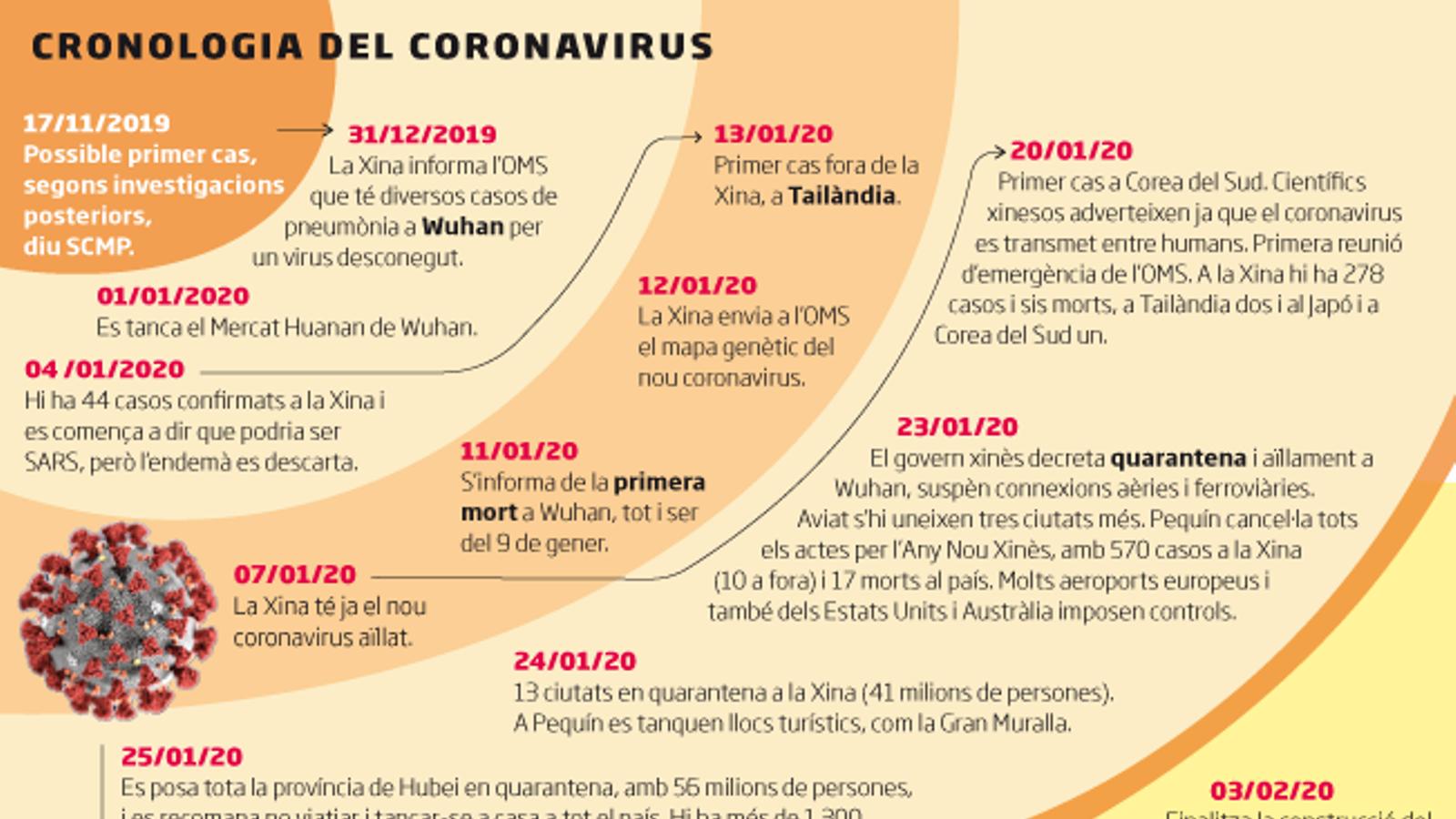 Del brot de Wuhan al confinament d'Europa: cronologia d'una pandèmia