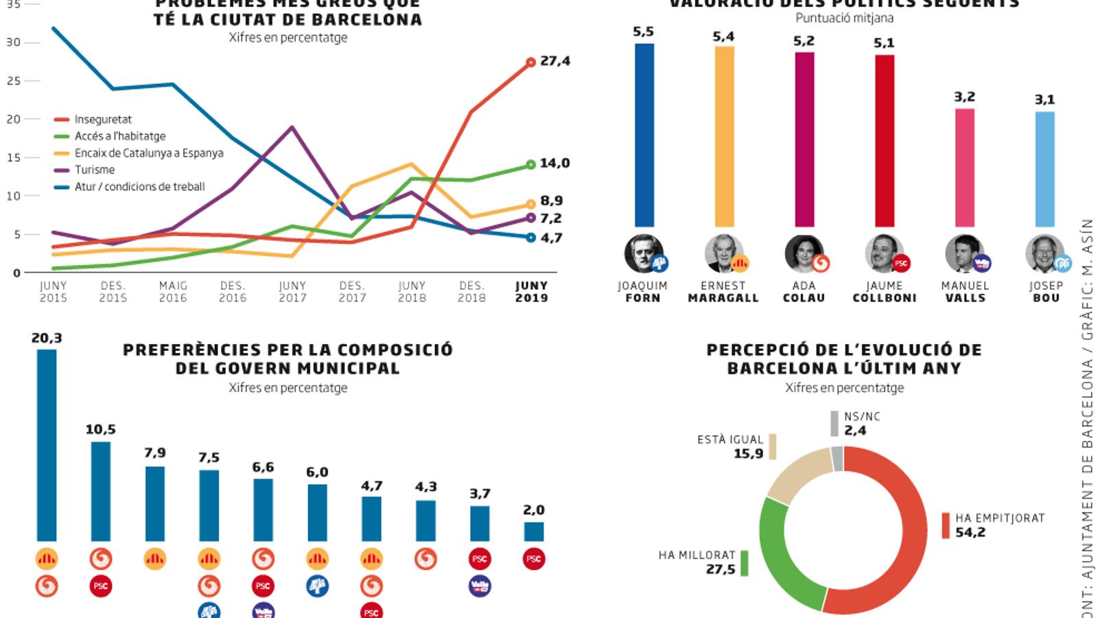 Els barcelonins no avalen la via Colau