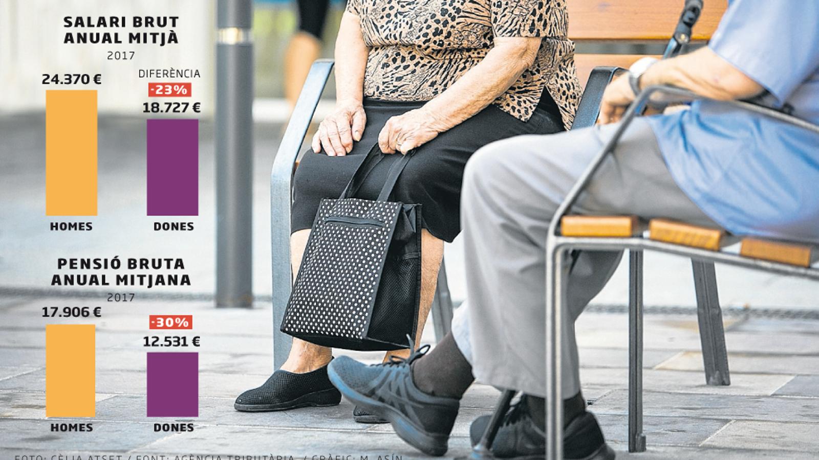 La bretxa d'ingressos entre homes i dones s'agreuja amb les pensions