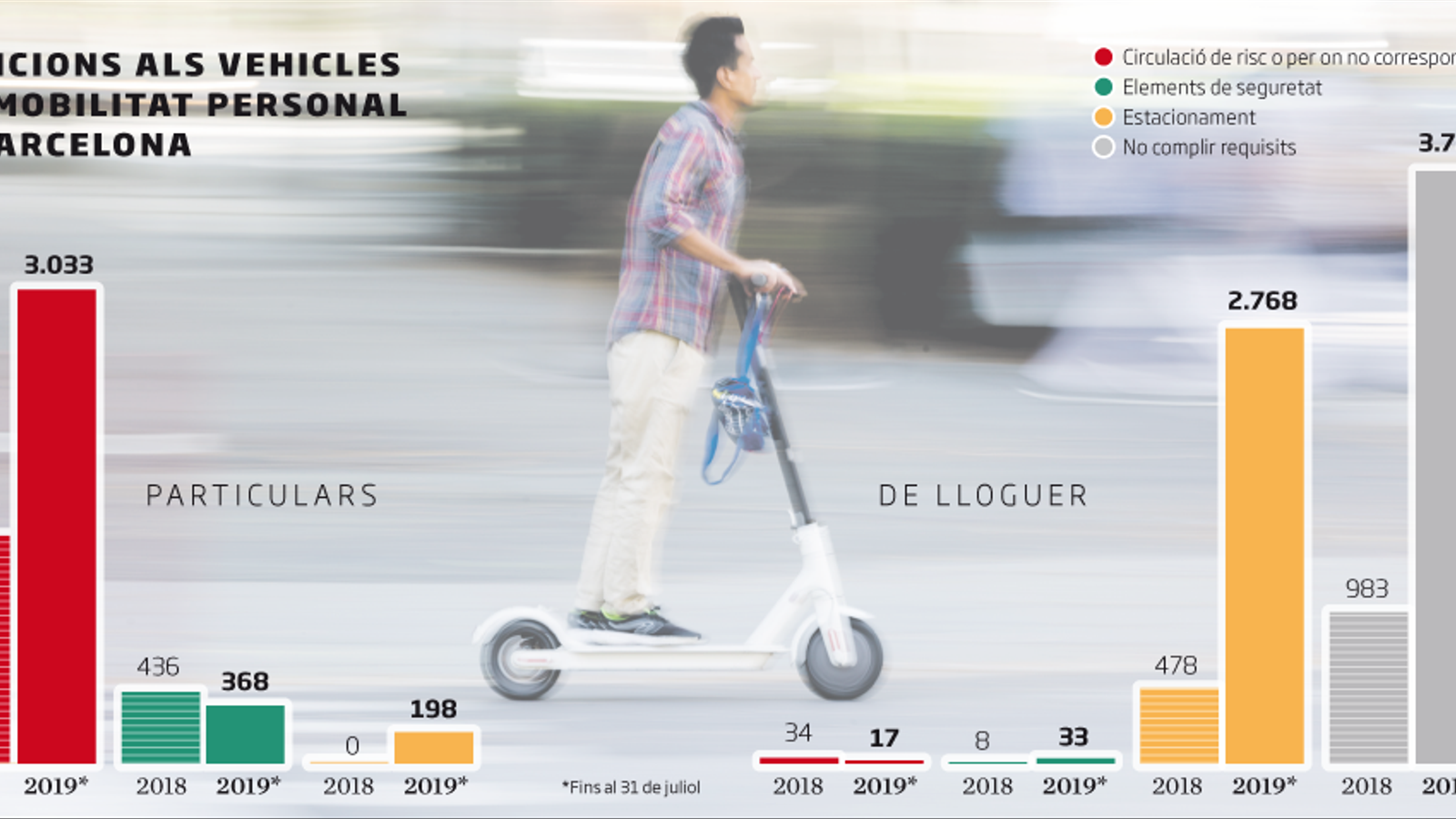 Les multes als patinets elèctrics es tripliquen en mig any a Barcelona