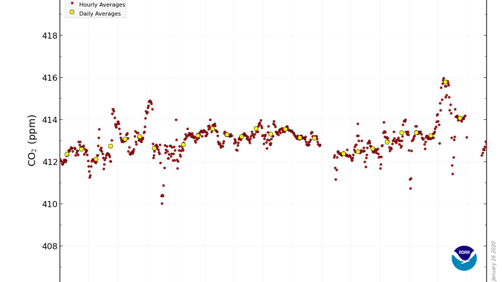 La concentració de CO₂ a l'atmosfera ha assolit un nou rècord