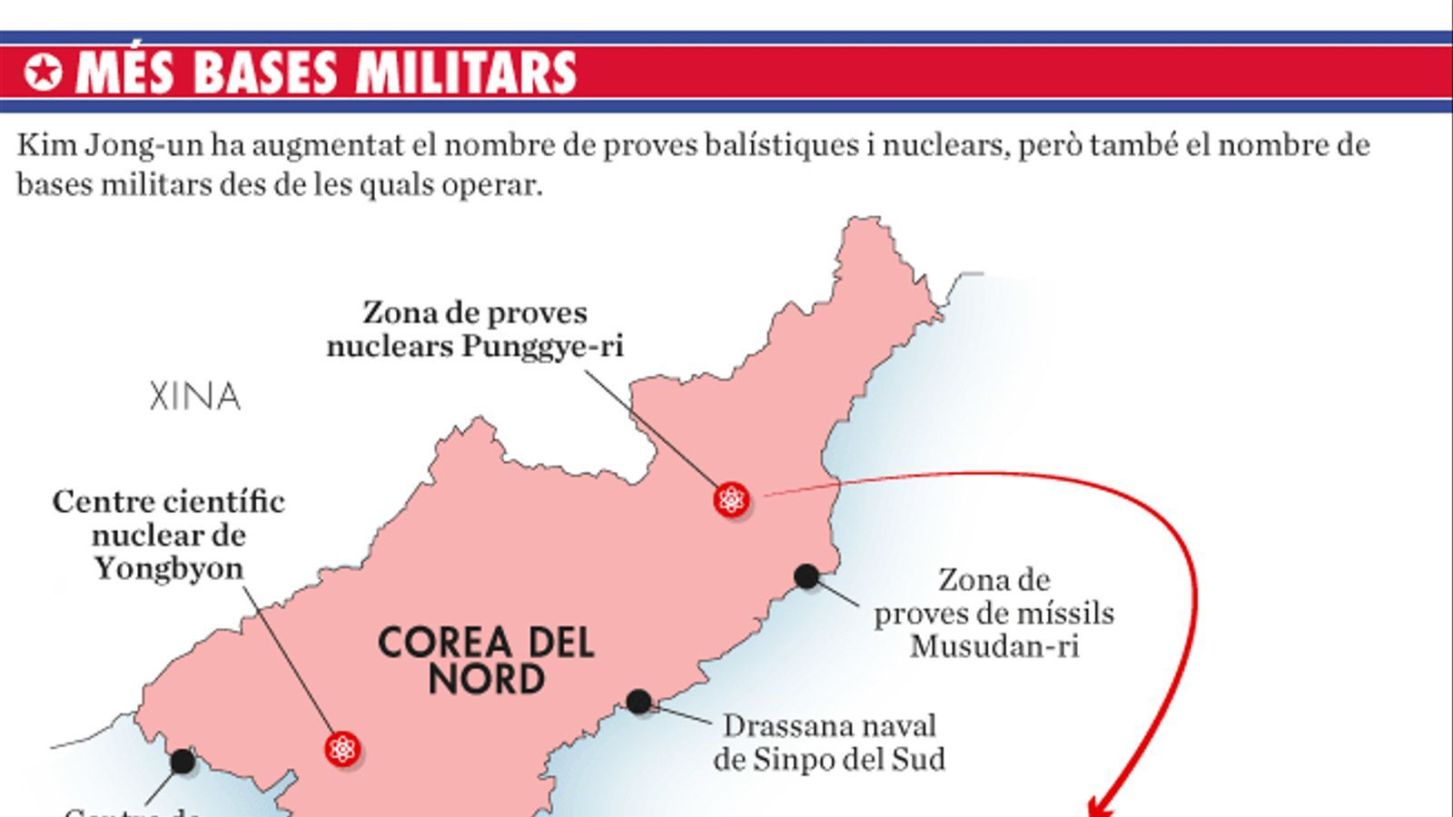 L'arsenal de Kim