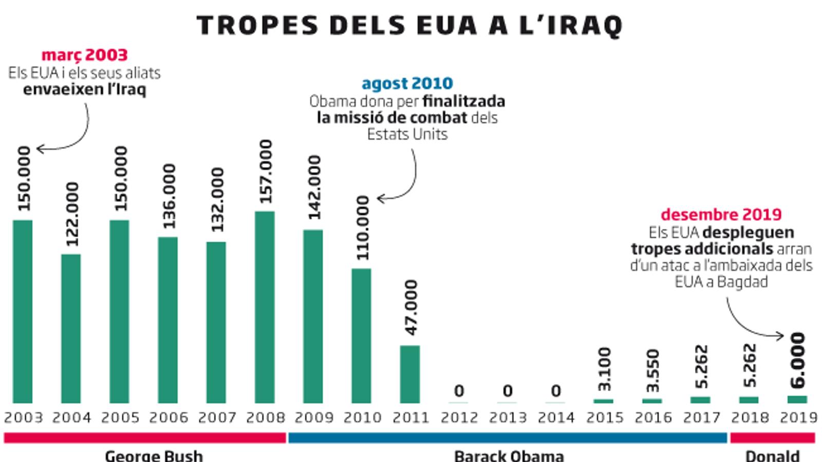 L'Iraq ja no vol soldats nord-americans