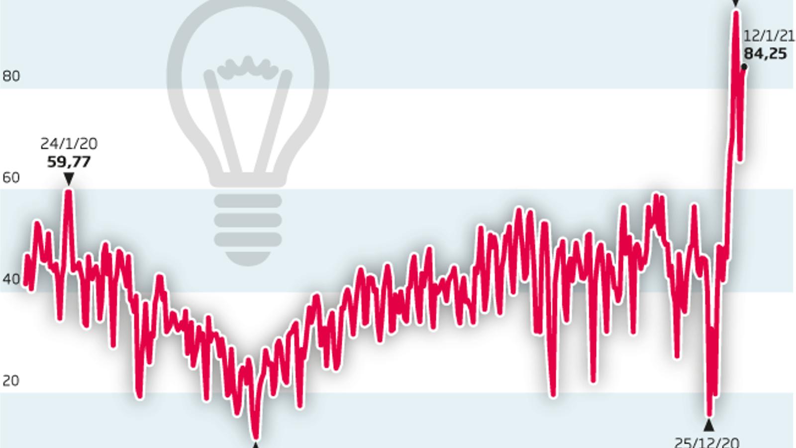 El repunt de la llum en plena onada de fred reobre el debat tarifari