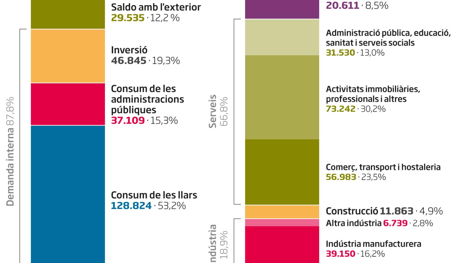 L'impacte dels confinaments sobre l'economia catalana podria arribar a ser del 6,3%