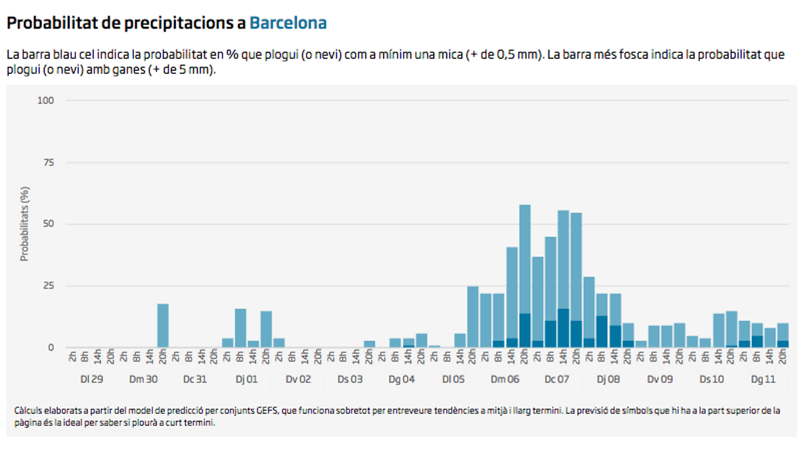 Probabilitat de precipitacions a Barcelona de cara als pròxims 15 dies