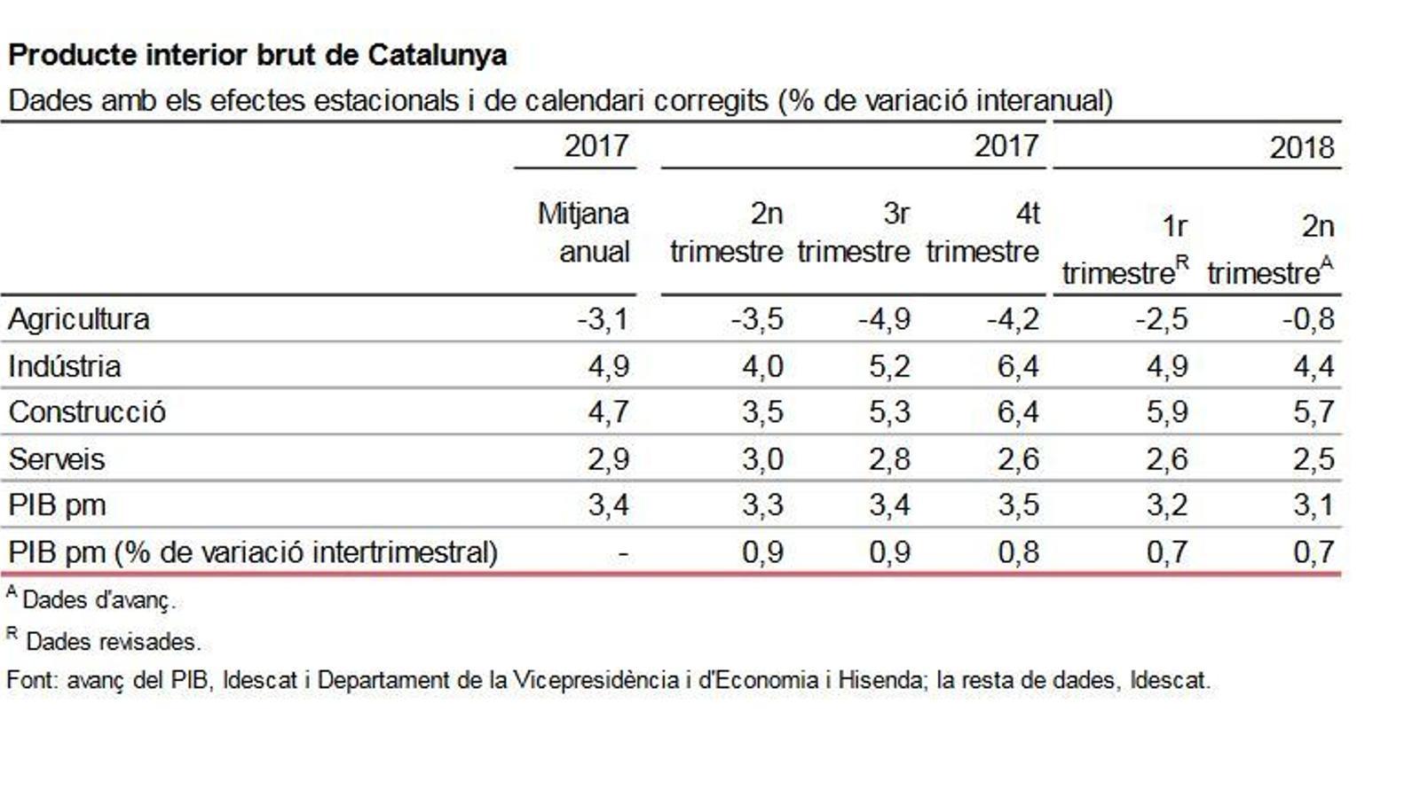 El PIB català va créixer un 3,1% el segon trimestre