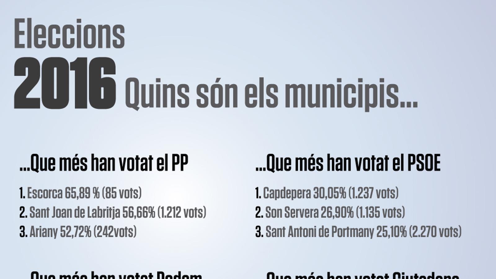 Quins són els municipis que més...
