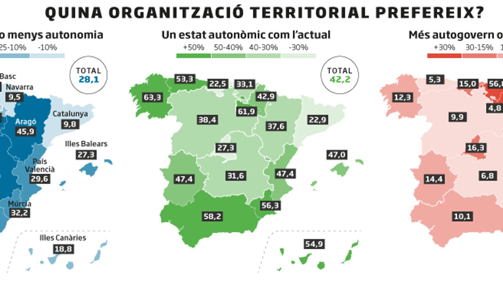 ORGANITZACIO TERRITORIAL