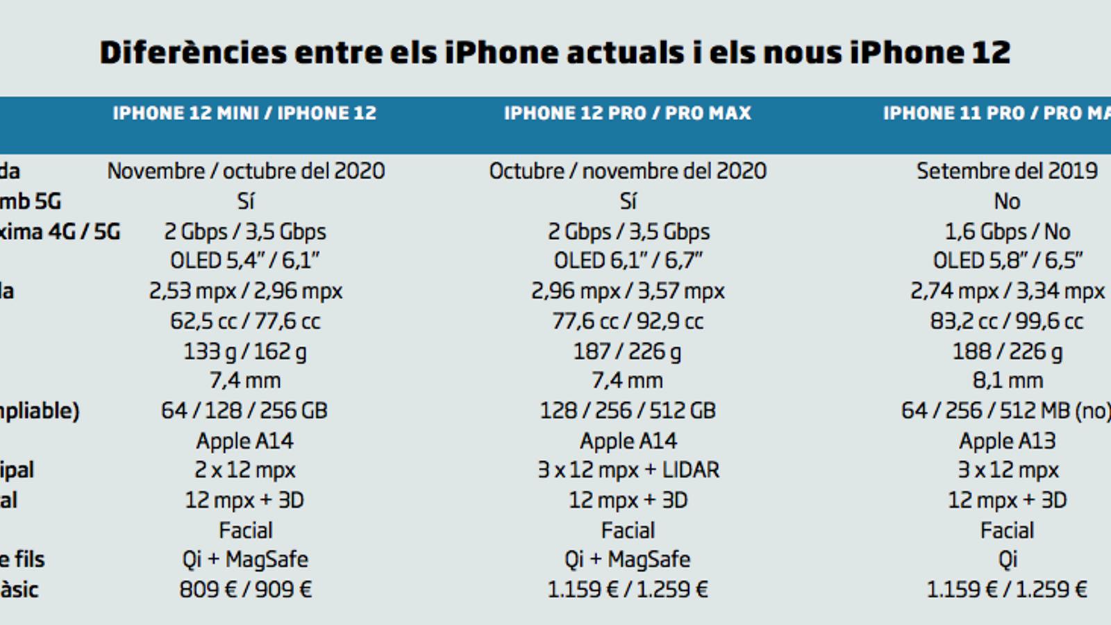 Diferències entre els iPhone actuals i els nous iPhone 12