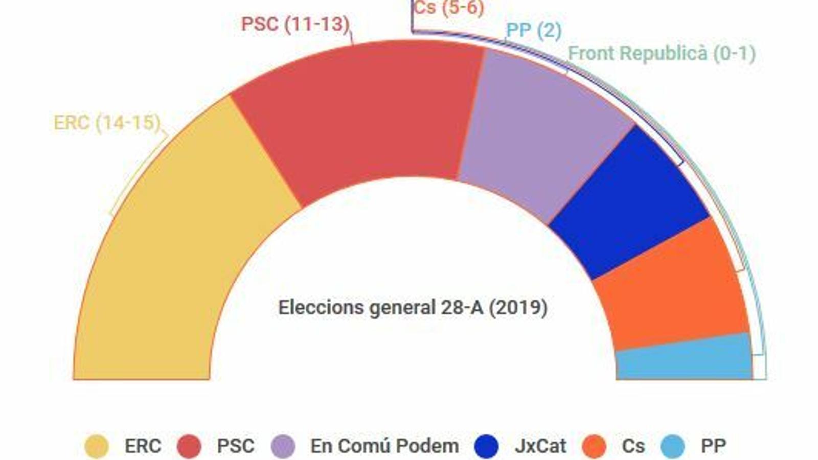 ERC s'enfilaria fins als 15 diputats i guanyaria el 28-A a Catalunya per davant del PSC, segons el CEO