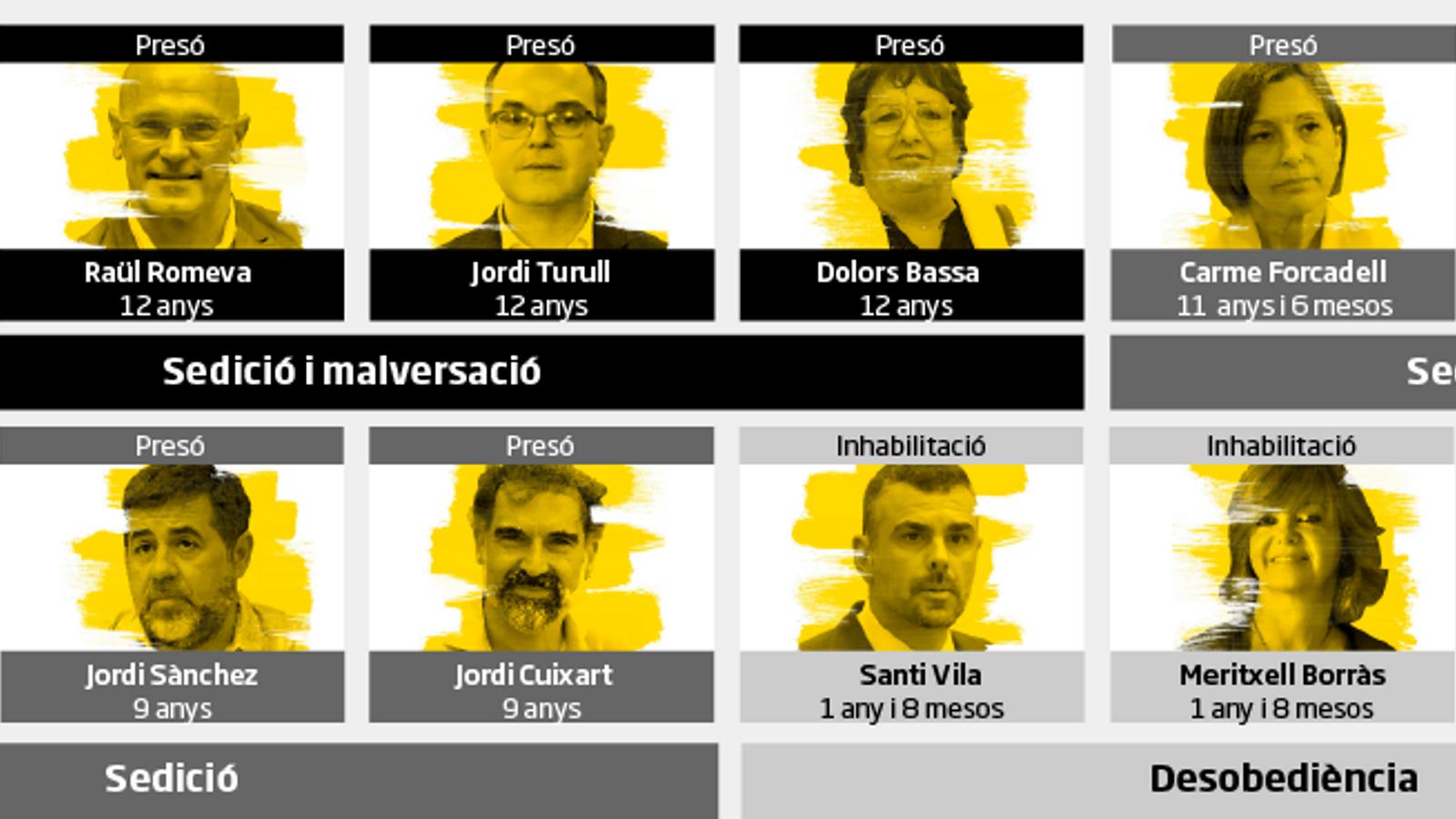 El Suprem condemna els líders independentistes a fins a 13 anys de presó per sedició i malversació