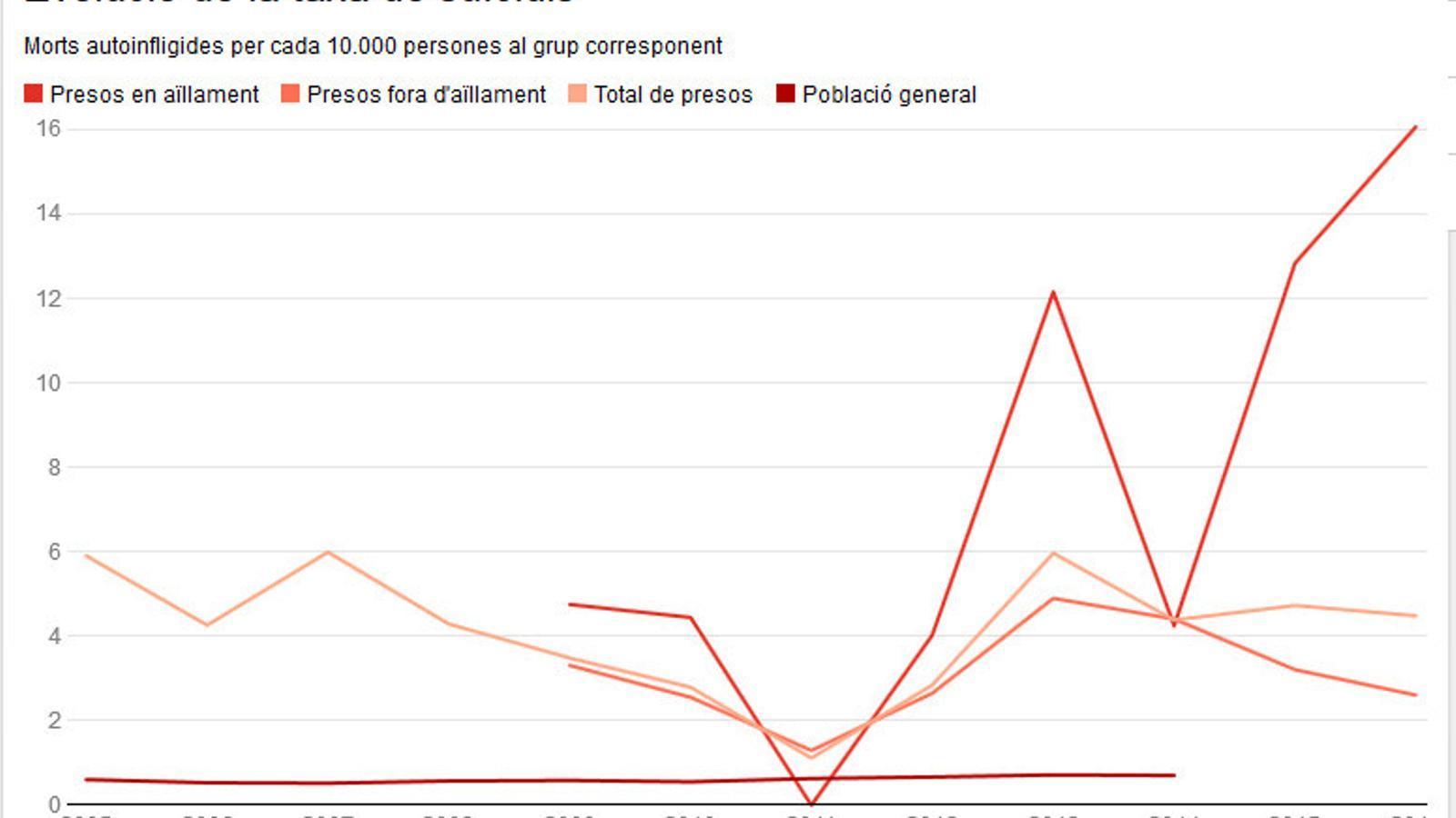 Els suïcidis de presos es tripliquen en aïllament