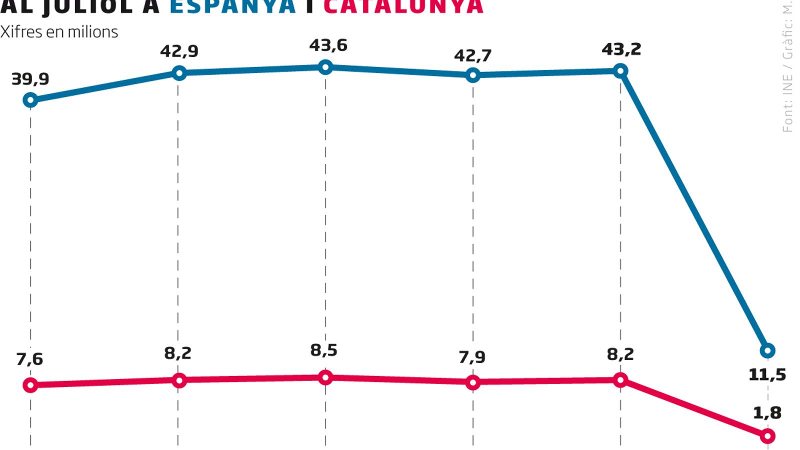 Els hotels catalans no aixequen el cap: les pernoctacions cauen un 78% al juliol