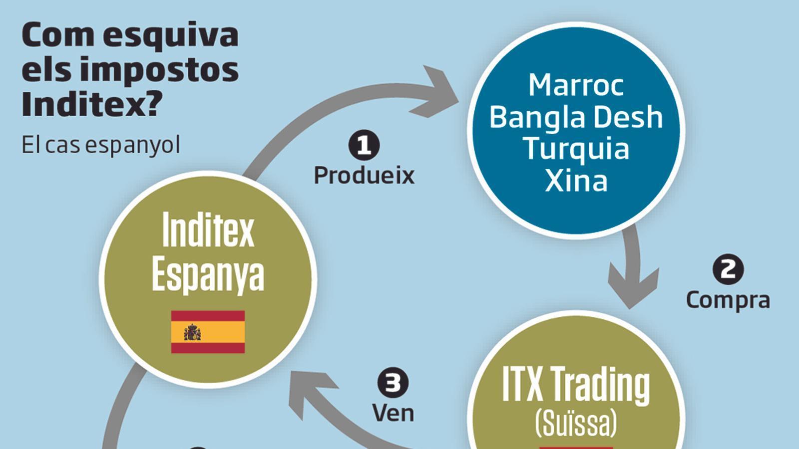 Inditex eludeix prop de 150 M€ cada any en impostos a Europa
