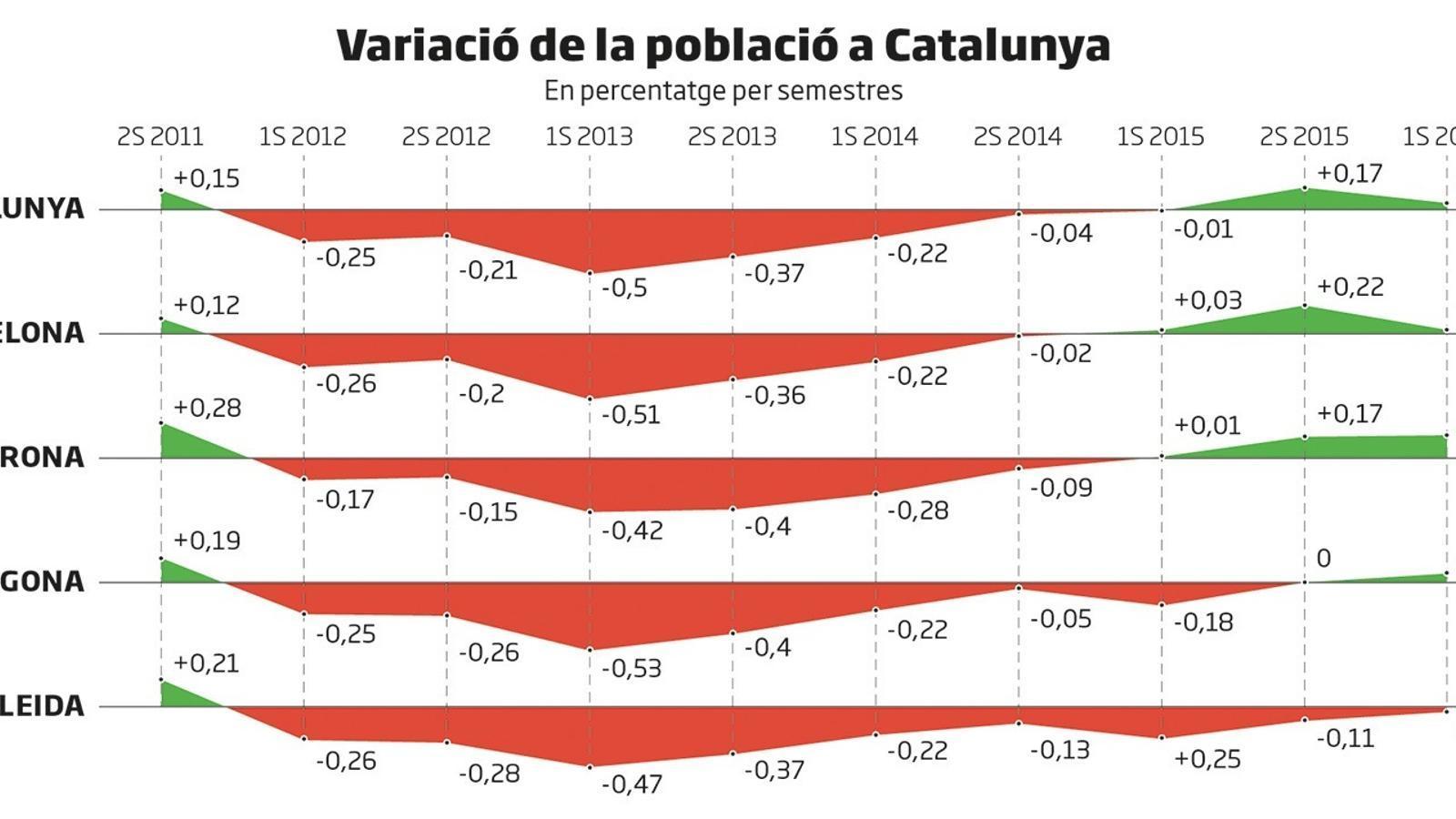La demarcació de Lleida, l'única  que perd població fins al juny