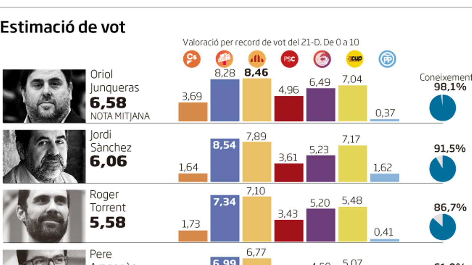 Enquesta de l'ARA: Junqueras i Sànchez, els líders més ben valorats