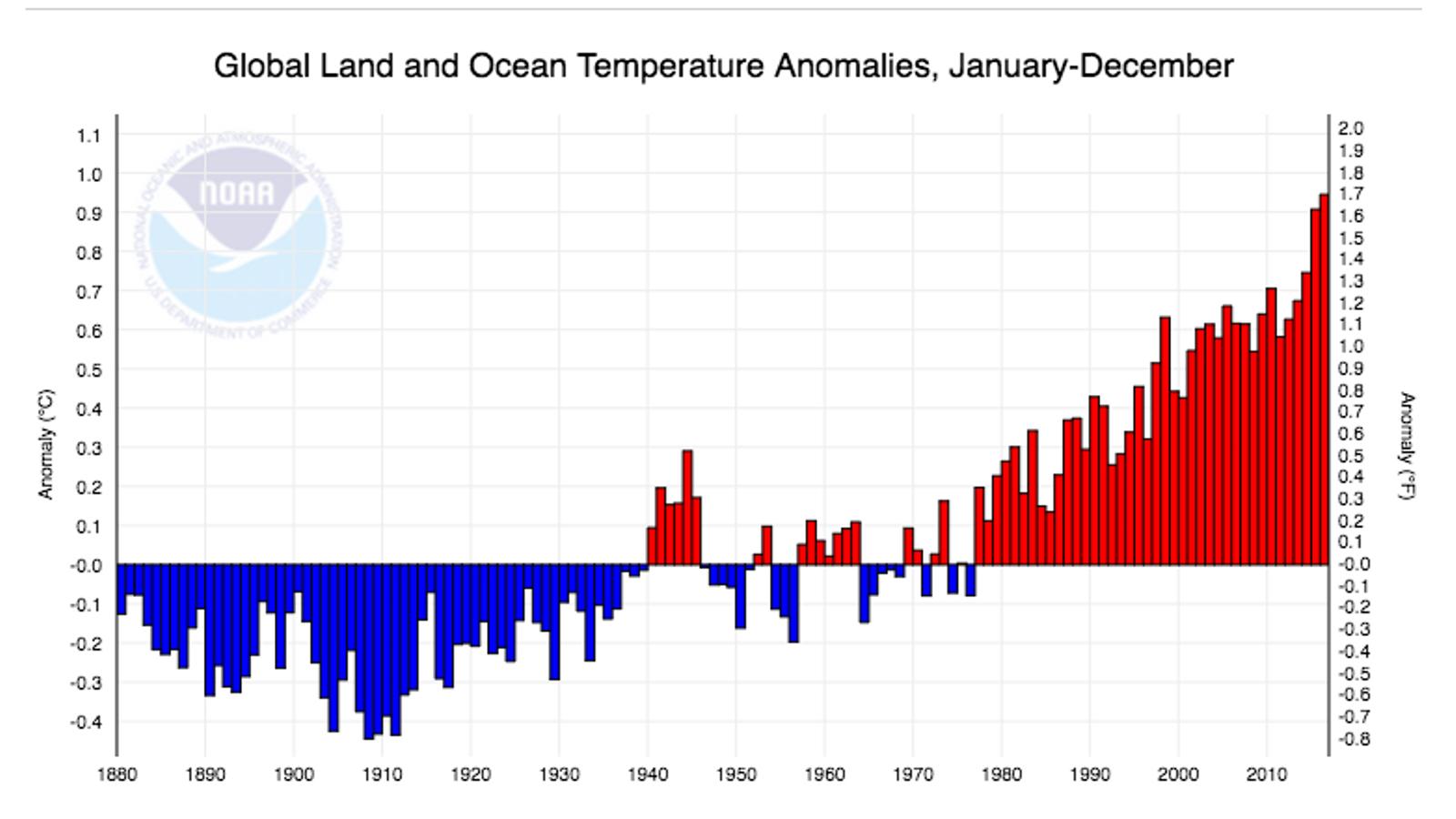 Anomalies de temperatura anuals respecte la mitjana del segle XX / NOAA